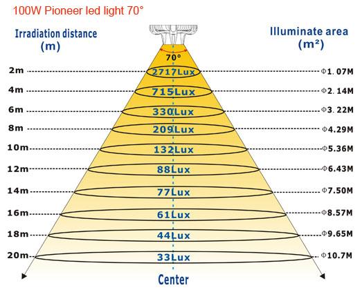 100W-Pioneer-led-light-70