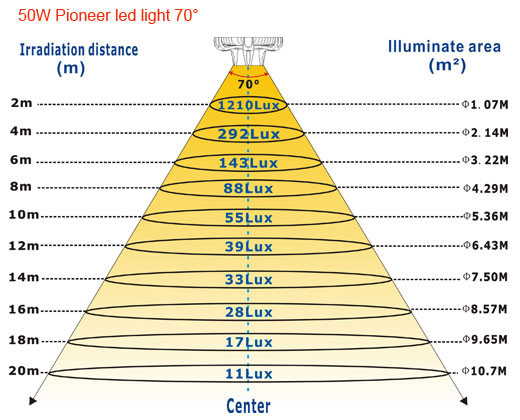 50W-Pioneer-led-light-70