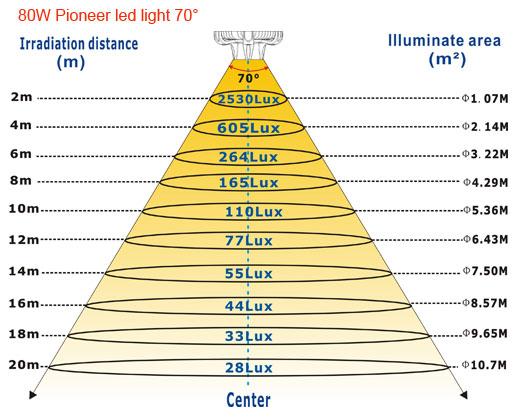 80W-Pioneer-led-light-70